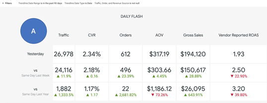 Daily Flash Dashboard - Areas