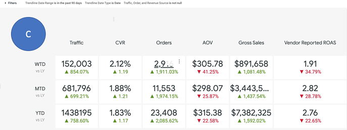 Daily Flash Dashboard - Quarter Section