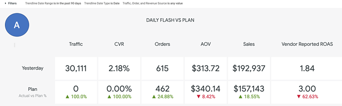 Daily Flash vs Plan Dashboard - Areas