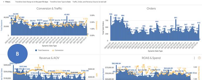 Daily Flash vs Plan Dashboard - Visualizations