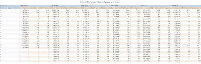 Hourly Flash Results - Combined Sales