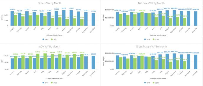 Orders & Revenue Dashboard - YOY Trends