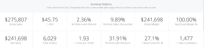 Orders & Revenue Dashboard