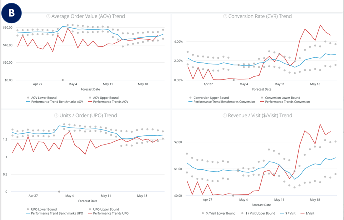 Performance Trends Dashboard - Graphs