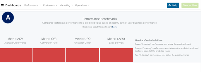 Performance Trends Dashboard