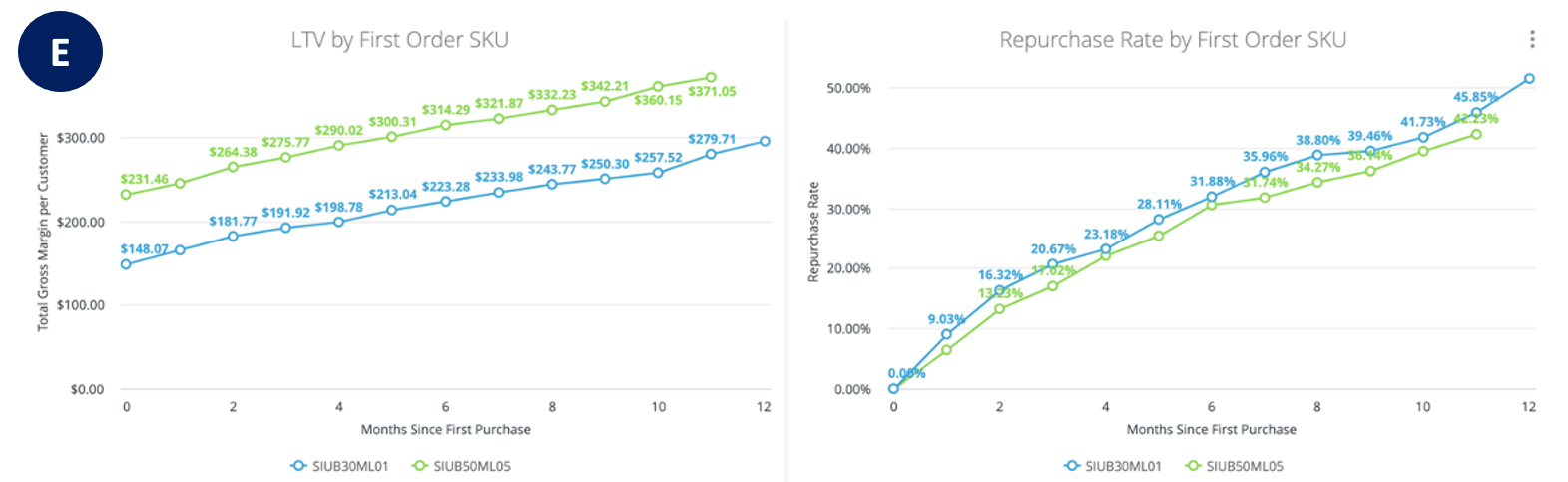 LTV, Retention Rate and RFM Dashboard - First Order SKU