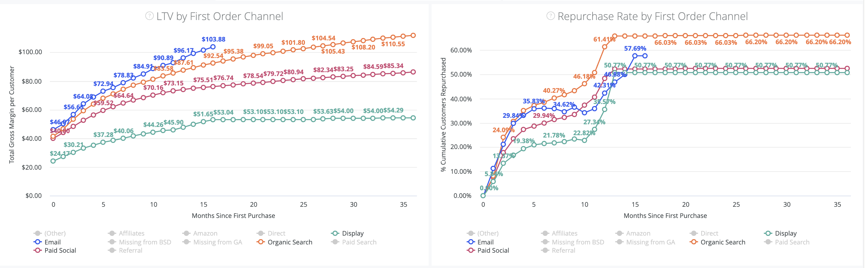 LTV, Retention Rate and RFM Dashboard - First Order
