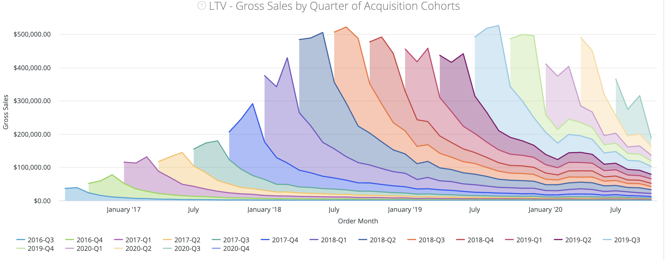 LTV, Retention Rate and RFM Dashboard - Layer Cake Graph