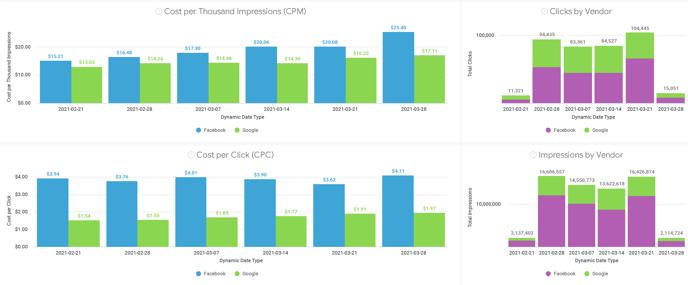 Marketing Dashboard - Impressions CPC