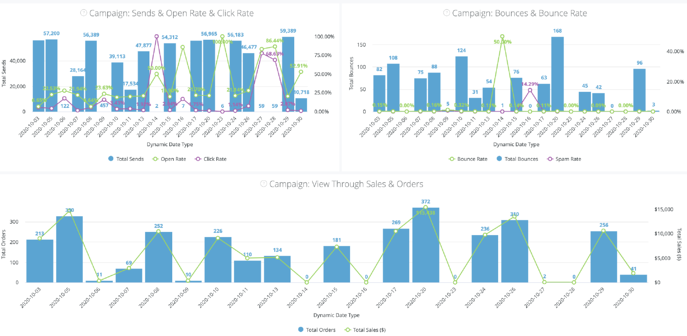 Notifications (Email) Dashboard - Campaign Performance