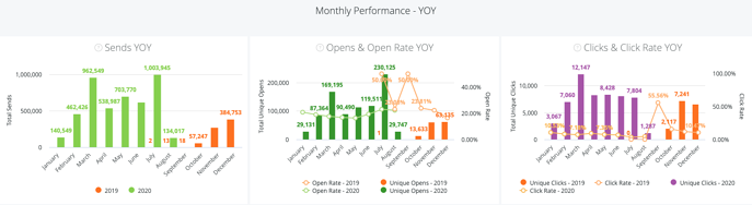 Notifications (Email) Dashboard - Monthly Performance