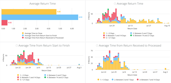 Loop Returns Dashboard - Return Processing Time