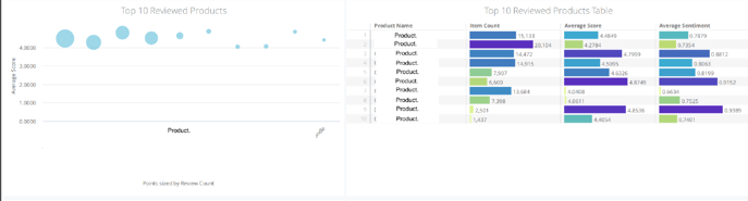 Yotpo Dashboard - Reviewed Products