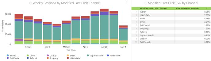Site Analytics & Attribution Dashboard - Marketing Channel