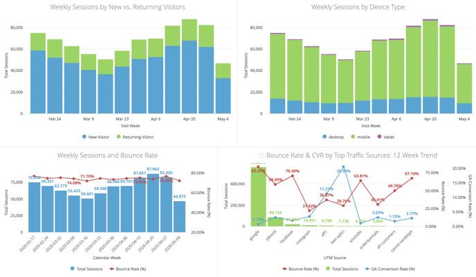 Site Analytics & Attribution Dashboard - Trend Data