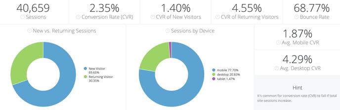 Site Analytics & Attribution Dashboard