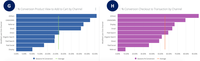 Site Funnels Dashboard - Conversions