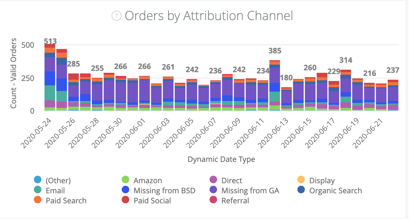 Date Type Filter - Attribution Channel