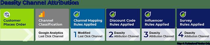 Understanding Daasity Channel Attribution