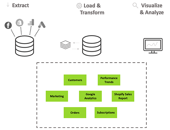 Daasitys Data Model - Data Models