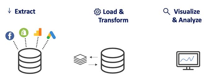 Daasitys Data Model - process