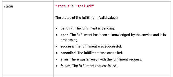 What is the Difference in Fulfillment Status - Order vs. Fulfillment Status
