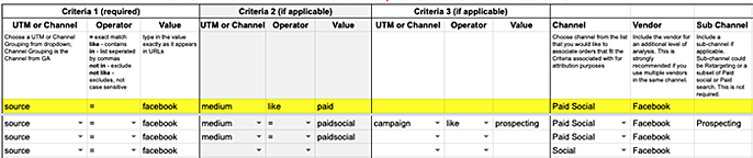 Brand Supplied Data Channel Mapping - Attribution