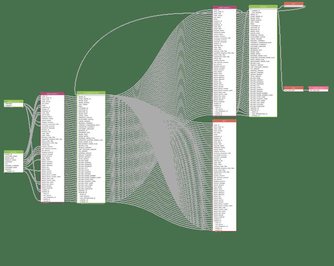 0955_UOS_BAS_BSD_orders Transformation