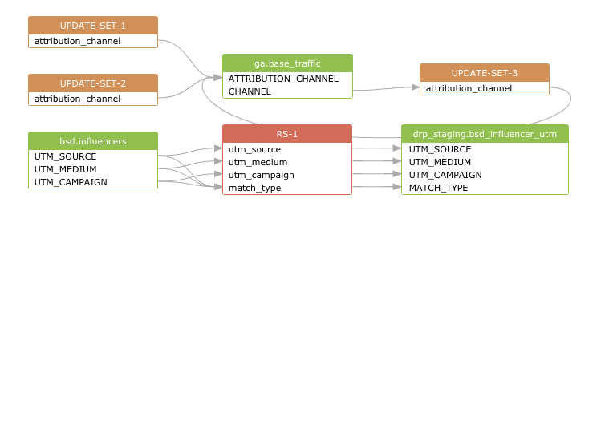 2610_GA_UPD_base_google_analytics Transformation