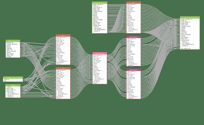 3010_CHN_BAS_order_channel_source Transformation